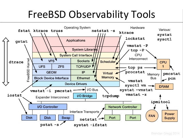 http://files.rsdn.org/28760/meetbsd2014-performance-analysis-8-638.jpg