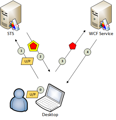 http://files.rsdn.org/29231/Common_process_25012014.png