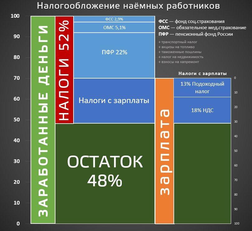 http://files.rsdn.org/70028/%D0%BD%D0%B0%D0%BB%D0%BE%D0%B3%D0%B8%20%D0%B8%20%D1%81%D0%B1%D0%BE%D1%80%D1%8B.jpg