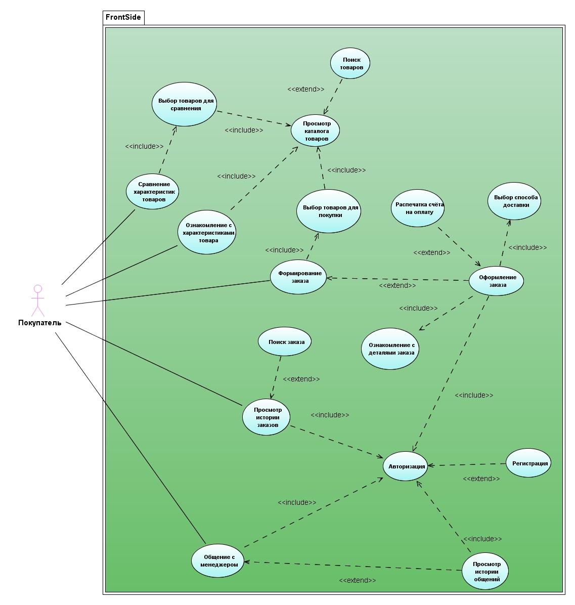 use case диаграма Нужна критика Архитектура программного  Покритикуйте одну из них files ru 79318 untitled jpg