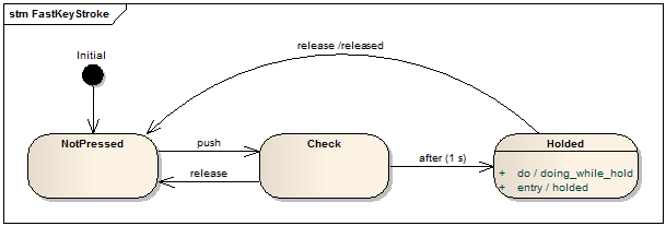 http://files.rsdn.org/91089/fast_keystroke.png